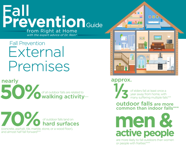 Fall Prevention | Right at Home Ireland | External Premesis